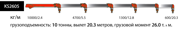 KS2605, верхнее управление, 4 опоры