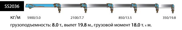 SS2036, верхнее управление, 4 опоры