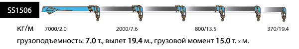 SS1506, верхнее управление, 4 опоры