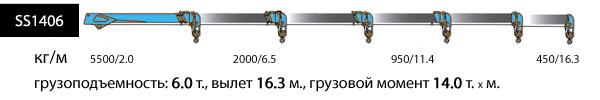 SS1406, верхнее управление, 4 опоры