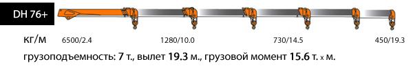 """DH 76+, верхнее управление, 4 опоры (""""H"""" образные)"""